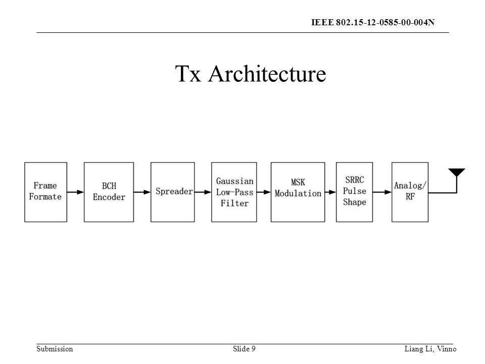 Submission Slide 9 Tx block diagram Liang Li, Vinno Tx Architecture IEEE N
