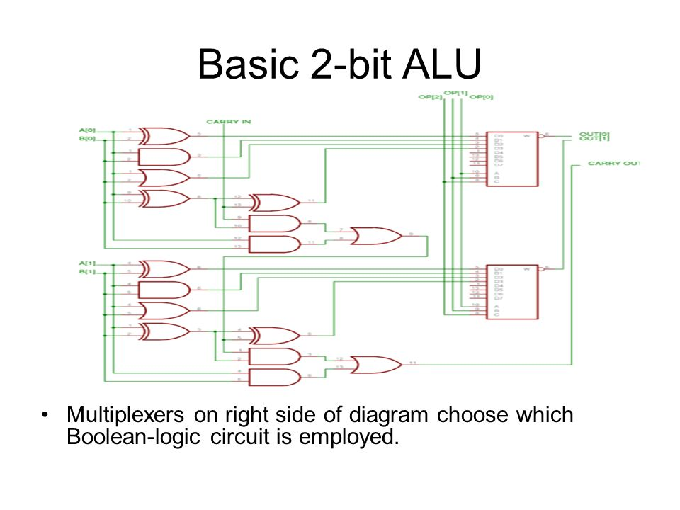 16 basic 2-bit alu multiplexers on right side of diagram choose which  boolean-logic circuit is employed