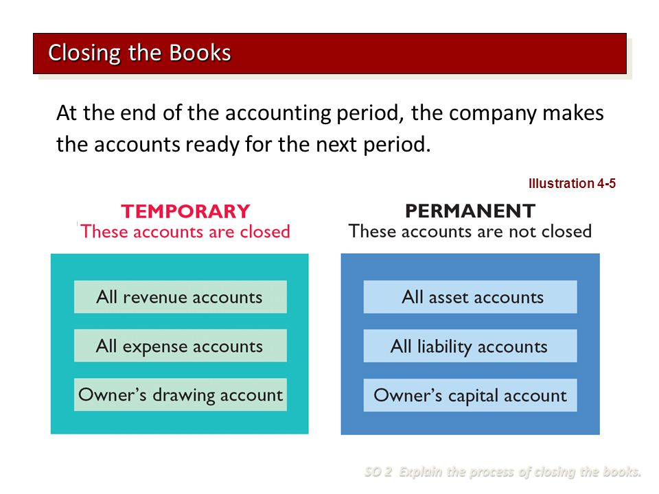 At the end of the accounting period, the company makes the accounts ready for the next period.