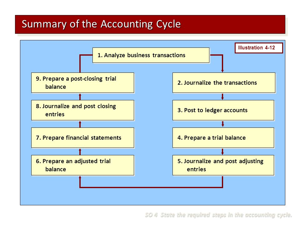 Summary of the Accounting Cycle 1. Analyze business transactions 2.