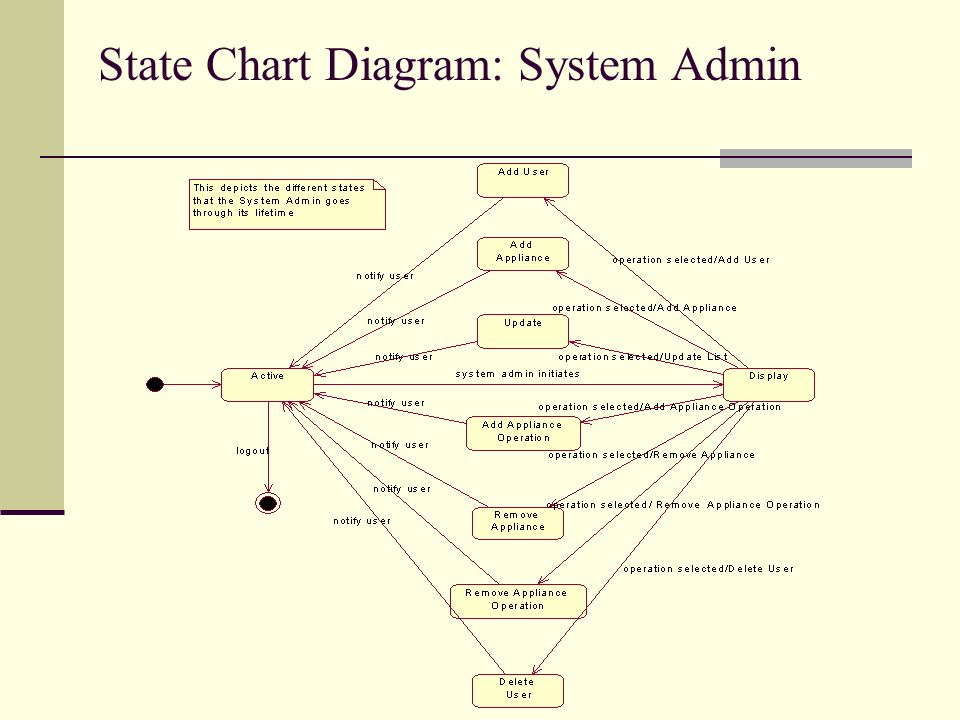 23 state chart diagram: system admin