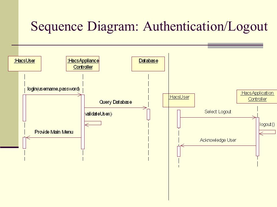 Home appliance control system prashanti karnati aparna 9 sequence diagram authenticationlogout ccuart Image collections
