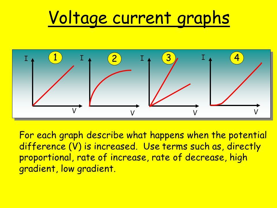 5 3 More Current Pd Graphs The Resistance Of A Filament Lamp Increases With Increased Temperature The Resistance Of A Diode Depends On The P D Voltage Ppt Download
