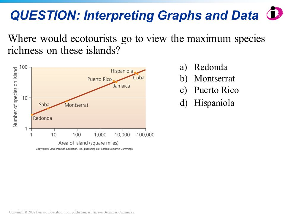Copyright © 2008 Pearson Education, Inc., publishing as Pearson Benjamin Cummings QUESTION: Interpreting Graphs and Data Where would ecotourists go to view the maximum species richness on these islands.
