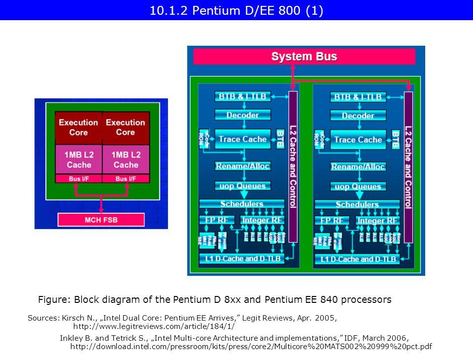 "sources: kirsch n , ""intel dual core: pentium ee arrives, legit"