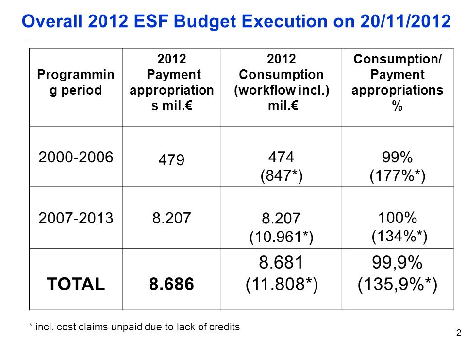 2 Overall 2012 ESF Budget Execution on 20/11/2012 Programmin g period 2012 Payment appropriation s mil.€ 2012 Consumption (workflow incl.) mil.€ Consumption/ Payment appropriations % (847*) 99% (177%*) (10.961*) 100% (134%*) TOTAL (11.808*) 99,9% (135,9%*) * incl.