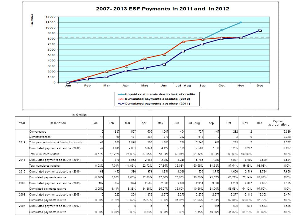 3 in € million YearDescriptionJanFebMarAprMayJunJul - AugSepOctNovDec Payment appropriations Convergence Competitiveness Total payments (in workflow incl.) / month Cumulated payments absolute (2012) Total cumulated relative0,57%12,22%24,99%37,05%53,94%62,91%91,42%96,04%99,98%100,00% 100% 2011Cumulated payments absolute (2011) Total cumulated relative0,08%7,04%11,06%22,72%27,85%35,08%60,55%91,68%97,64%99,95%99,99%100% 2010Cumulated payments absolute (2010) Cumulated payments relative0,86%5,95%7,66%12,80%17,66%20,00% 49,02%60,21%72,14%88,03%100% 2009Cumulated payments absolute (2009) Cumulated payments relative2,25%9,14%9,38%34,86%36,27%36,60%40,56%51,00%58,58%64,12%97,52%100% 2008Cumulated payments absolute (2008) Cumulated payments relative0,00%8,97%10,67%75,67%91,96% 92,04% 93,69%95,72%100% 2007Cumulated payments absolute (2007) Cumulated payments relative0,00% 0,33% 1,45%10,89%41,32%64,29%99,87%100%