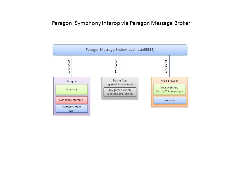 Paragon The Platform and Message Broker  Paragon: The