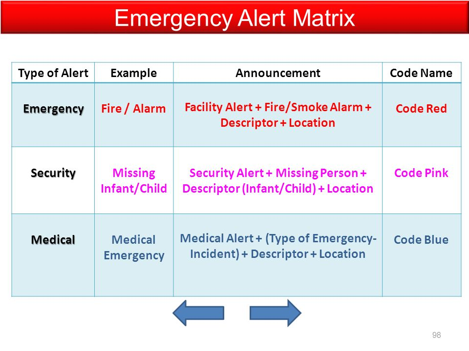 Type of AlertExampleAnnouncementCode NameEmergencyFire / Alarm Facility Alert + Fire/Smoke Alarm + Descriptor + Location Code Red SecurityMissing Infant/Child Security Alert + Missing Person + Descriptor (Infant/Child) + Location Code Pink MedicalMedical Emergency Medical Alert + (Type of Emergency- Incident) + Descriptor + Location Code Blue Emergency Alert Matrix 98