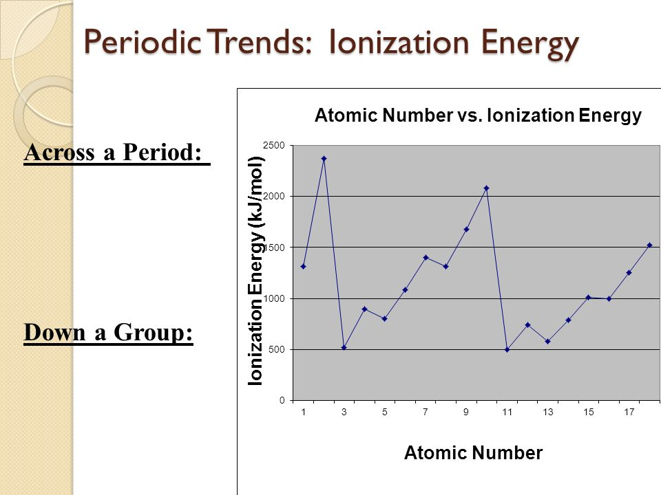 Periodic table and groups periodic table and groups ppt download 31 across a period down a group urtaz Image collections