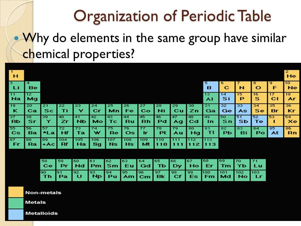 Periodic Table And Groups Periodic Table And Groups Ppt Download