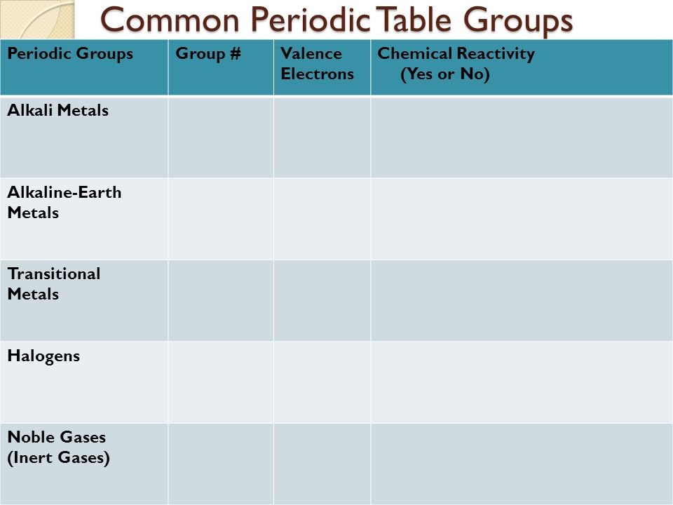 8 Common Periodic Table Groups GroupsGroup Valence Electrons Chemical Reactivity Yes Or No Alkali Metals