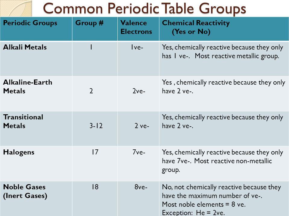 Periodic table and groups periodic table and groups ppt download common periodic table groups common periodic table groups periodic groupsgroup valence electrons chemical reactivity urtaz Images
