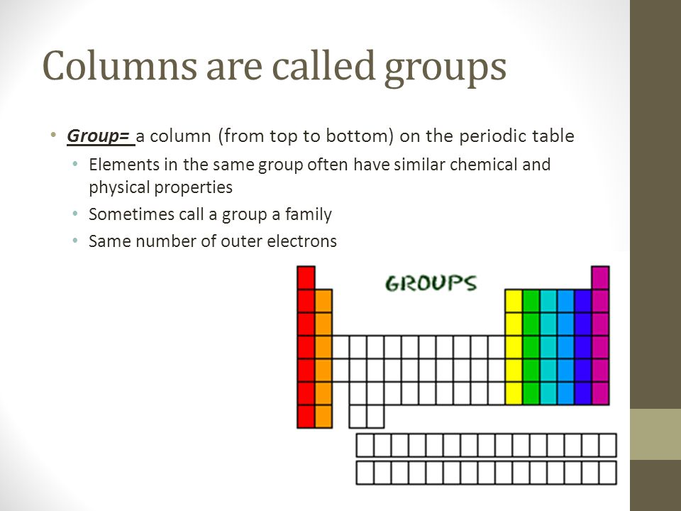 Each Element Has A Symbol Each Square On The Periodic Table Contains