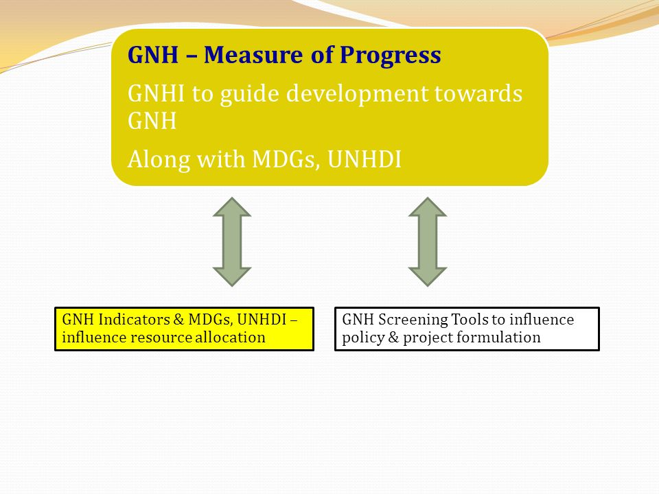 how is gnh measured