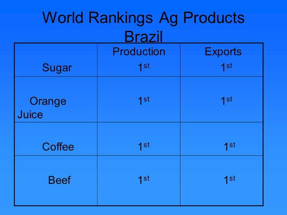 World Rankings Ag Products Brazil Sugar Production 1 st Exports 1 st