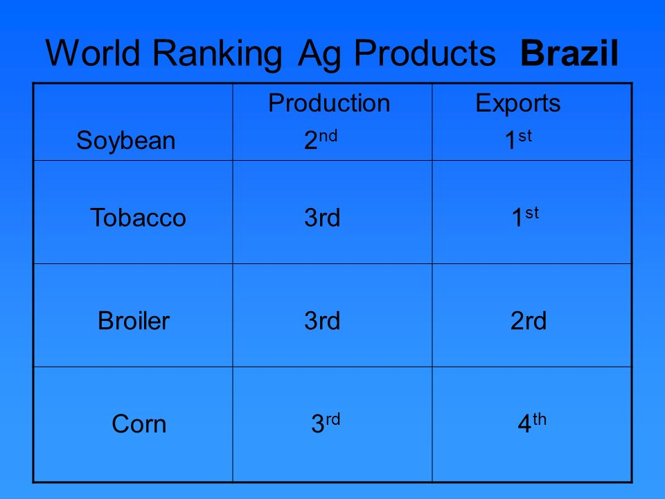 World Rankings Ag Products Brazil Sugar Production 1 st