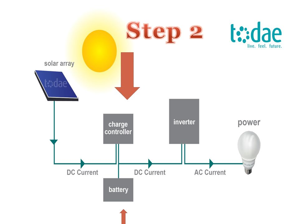 Steps To Convert Sunlight Into Electricity Solar Power Panels Ppt Download