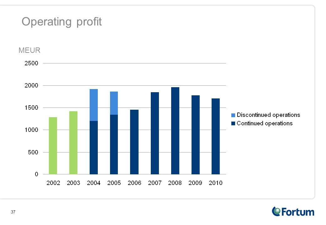 37 Operating profit MEUR