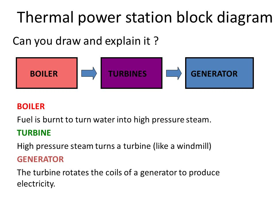 Methods Of Generating Electricity Thermal Power Stations A Thermal