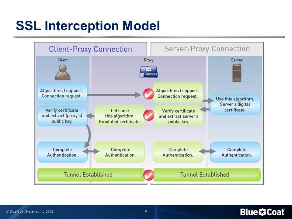 Ssl Interception Planning And Implementation Best Practices Stephen