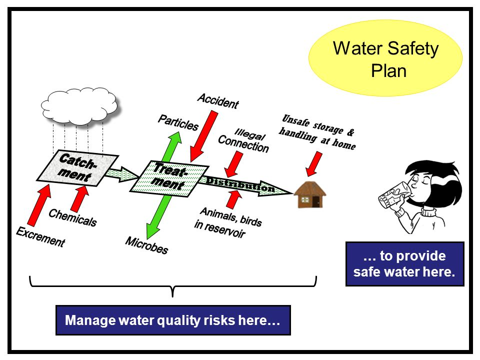 Manage water quality risks here… … to provide safe water here.