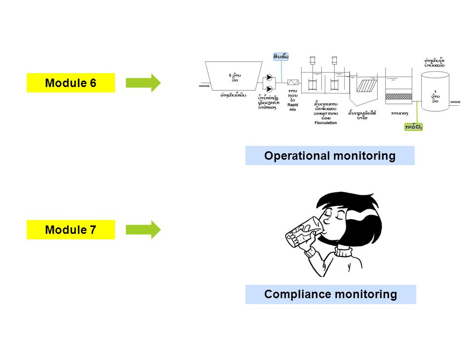 Module 7 Module 6 Operational monitoring Compliance monitoring