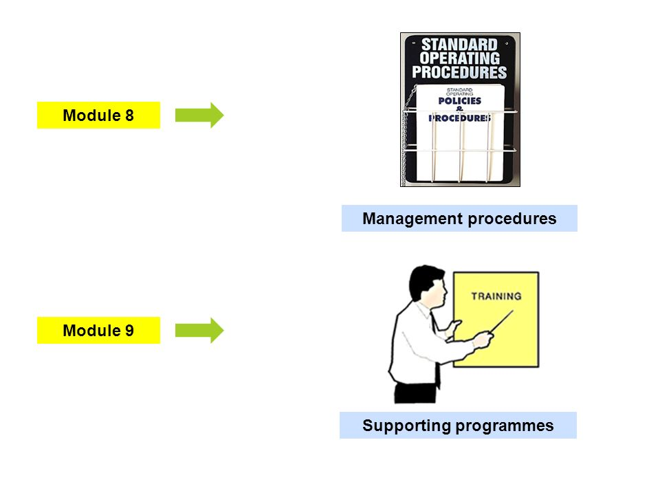 Module 9 Module 8 Management procedures Supporting programmes