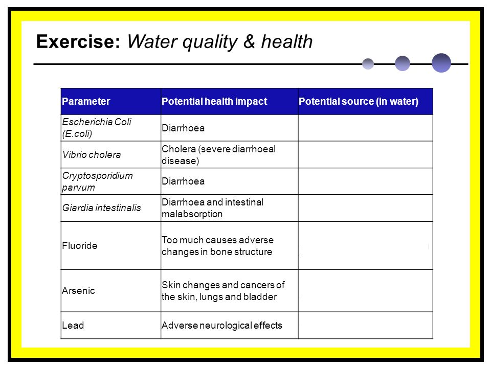Exercise: Water quality & health ParameterPotential health impactPotential source (in water) Escherichia Coli (E.coli) DiarrhoeaFaecal contamination Vibrio cholera Cholera (severe diarrhoeal disease) Faecal contamination Cryptosporidium parvum DiarrhoeaFaecal contamination Giardia intestinalis Diarrhoea and intestinal malabsorption Faecal contamination Fluoride Too much causes adverse changes in bone structure Naturally occurring in the environment and added during treatment Arsenic Skin changes and cancers of the skin, lungs and bladder Naturally occurring in the environment LeadAdverse neurological effectsOld pipes and plumbing