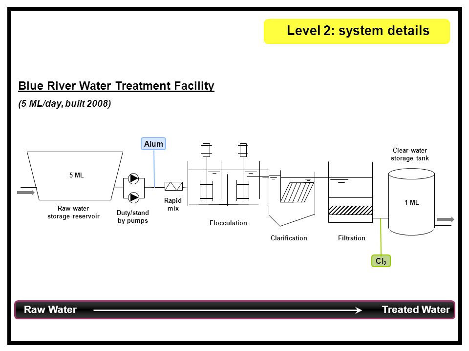 Level 2: system details Blue River Water Treatment Facility (5 ML/day, built 2008) Raw Water Treated Water Rapid mix Flocculation ClarificationFiltration Raw water storage reservoir 5 ML Clear water storage tank 1 ML Duty/stand by pumps Cl 2 Alum