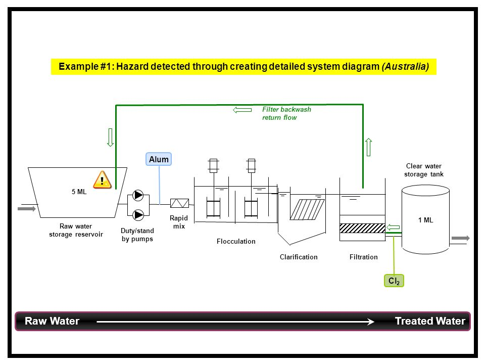 Rapid mix Flocculation ClarificationFiltration Raw water storage reservoir 5 ML Clear water storage tank 1 ML Duty/stand by pumps Cl 2 Alum Filter backwash return flow Example #1: Hazard detected through creating detailed system diagram (Australia) Raw Water Treated Water