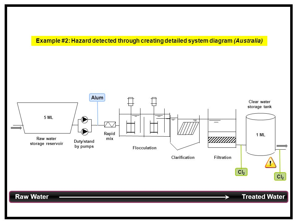 Rapid mix Flocculation ClarificationFiltration Raw water storage reservoir 5 ML Clear water storage tank 1 ML Duty/stand by pumps Cl 2 Alum Cl 2 Raw Water Treated Water Example #2: Hazard detected through creating detailed system diagram (Australia)