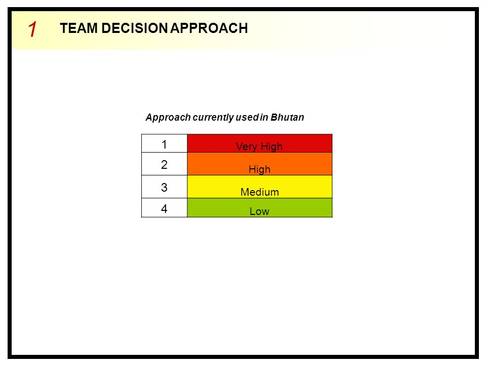 TEAM DECISION APPROACH 1 Approach currently used in Bhutan 1 Very High 2 High 3 Medium 4 Low