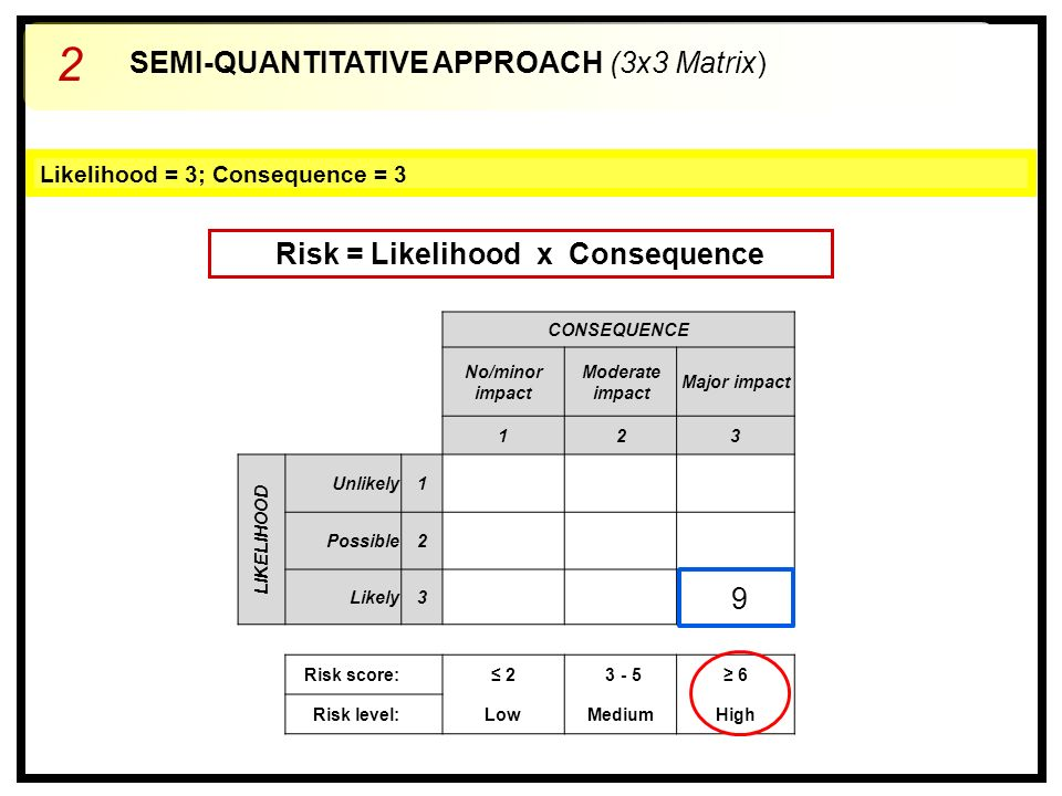 CONSEQUENCE No/minor impact Moderate impact Major impact 123 LIKELIHOOD Unlikely1 Possible2 Likely3 Risk score: ≤ 2 3 - 5≥ 6 Risk level: LowMediumHigh Likelihood = 3; Consequence = 3 9 SEMI-QUANTITATIVE APPROACH (3x3 Matrix) 2 Risk = Likelihood x Consequence