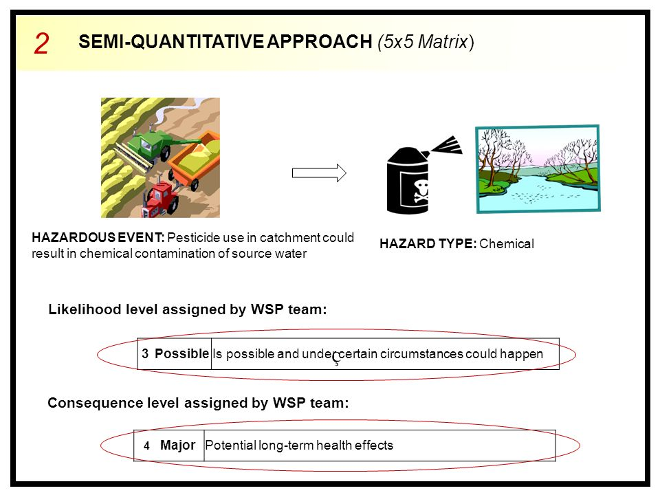 2 SEMI-QUANTITATIVE APPROACH (5x5 Matrix) HAZARDOUS EVENT: Pesticide use in catchment could result in chemical contamination of source water HAZARD TYPE: Chemical 3PossibleIs possible and under certain circumstances could happen 4 MajorPotential long-term health effects Likelihood level assigned by WSP team: Consequence level assigned by WSP team: ç