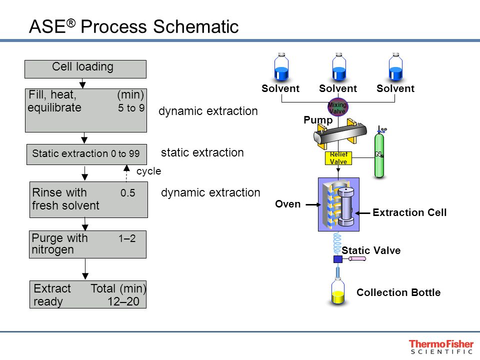 Accelerated Solvent Extraction Ase Nutraceutical Seminar Dave Knowles May 31 Ppt Download