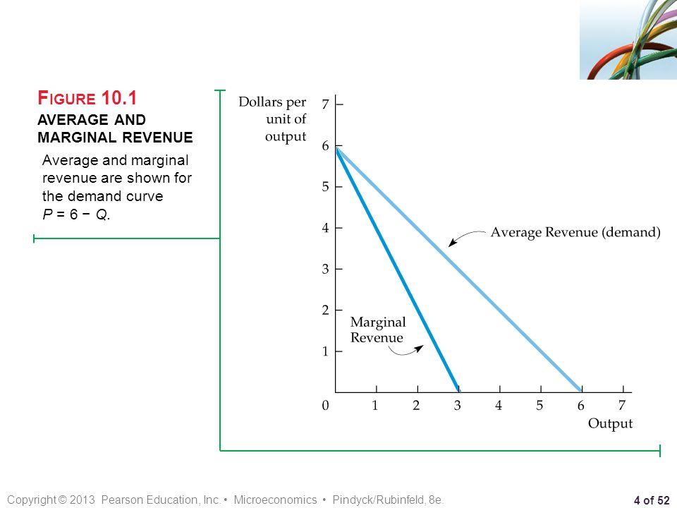 average revenue microeconomics