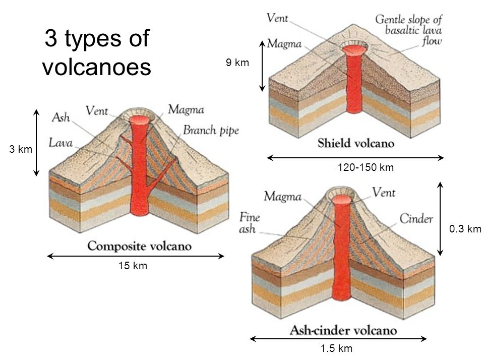 Volcanoes 3 types of volcanoes km 15 km 9 km 3 km 03 km 15 km volcanoes 2 3 ccuart Image collections