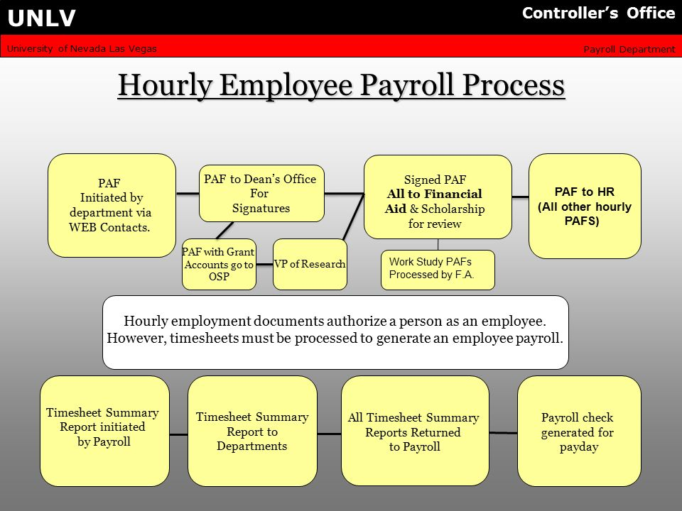 university of nevada las vegas payroll department unlv controllers office hourly employee payroll process paf initiated