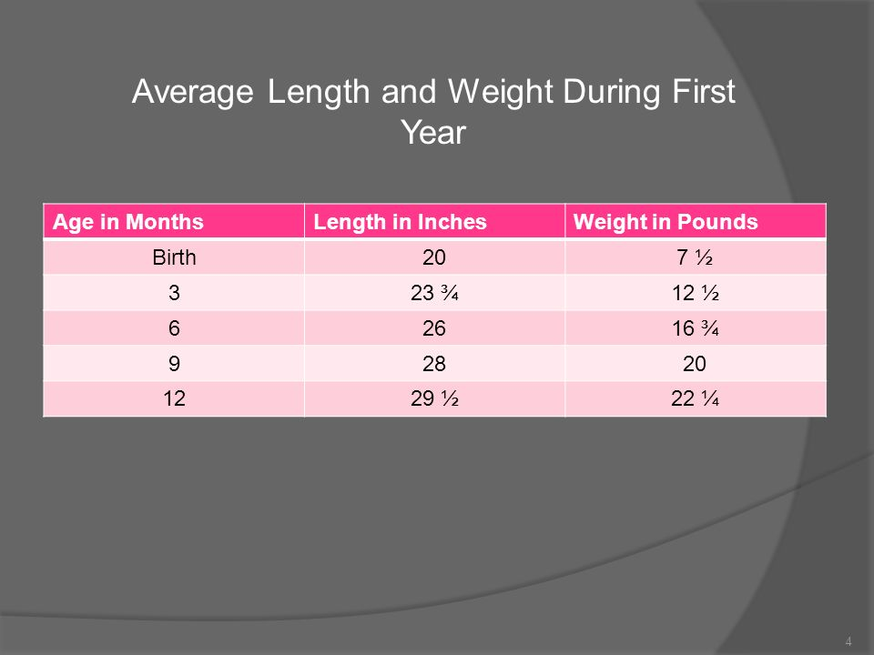 1 2 Length And Weight Average Length Of Baby At Birth Is Inches