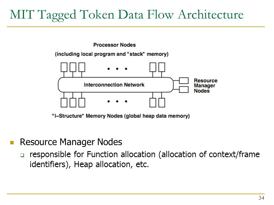 Computer architecture dataflow part i prof onur mutlu carnegie mit tagged token data flow architecture resource manager nodes responsible for function allocation allocation sciox Images