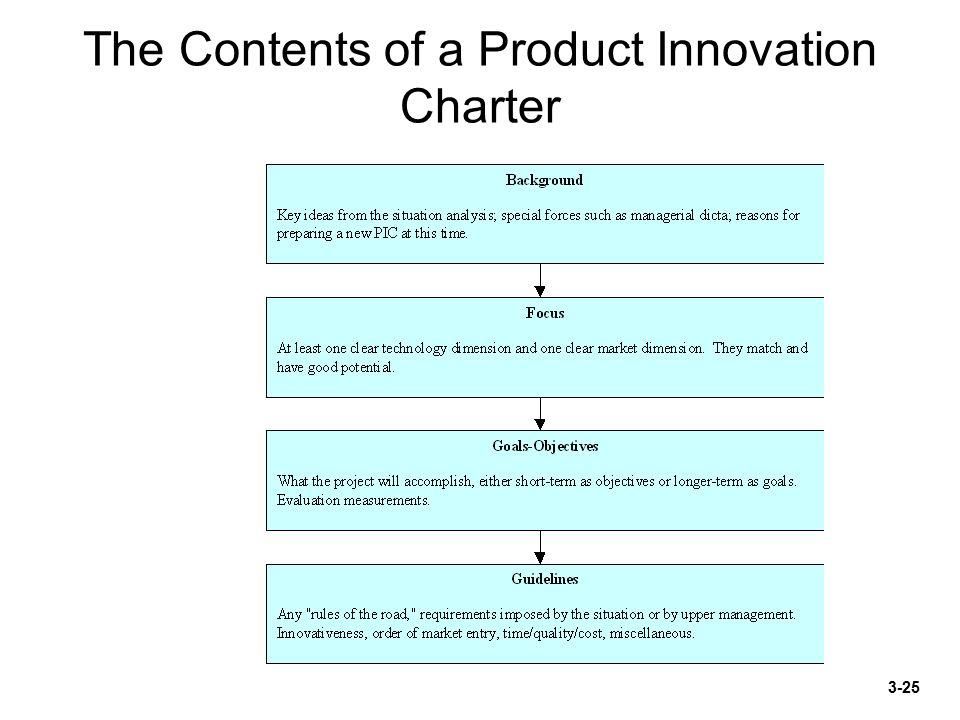 product innovation charter example