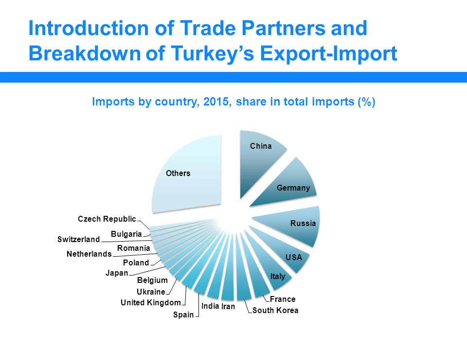 Turkey as an Open Economy: Trading Partners Serra Battaloğlu