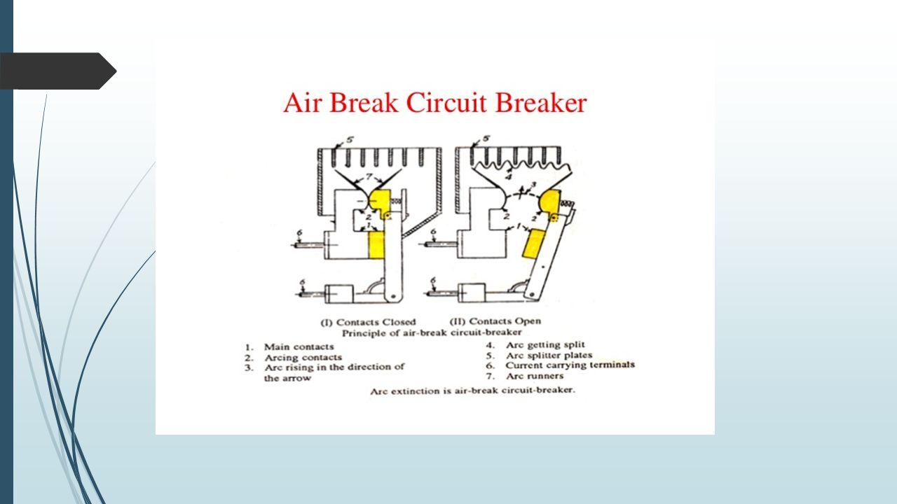 Presentation Topic: Circuit Breakers Represented to: Dr  M
