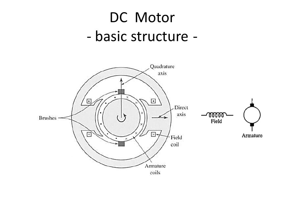 Smje 2103 Dc Motors Dc Motor Discussion Topics 1sic Structure 2