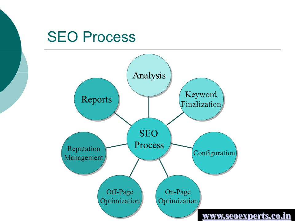 SEO Process Reports Reputation Management Reputation Management Off-Page Optimization Off-Page Optimization On-Page Optimization On-Page Optimization Configuration Keyword Finalization Keyword Finalization Analysis SEO Process SEO Process