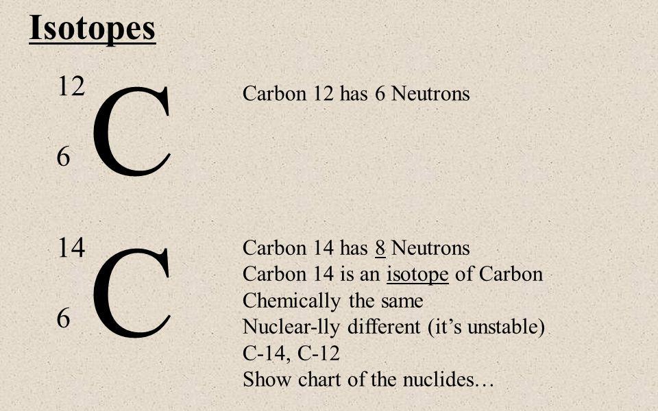 Atomic Notation X A Z X Symbol C Au A Atomic Mass Number