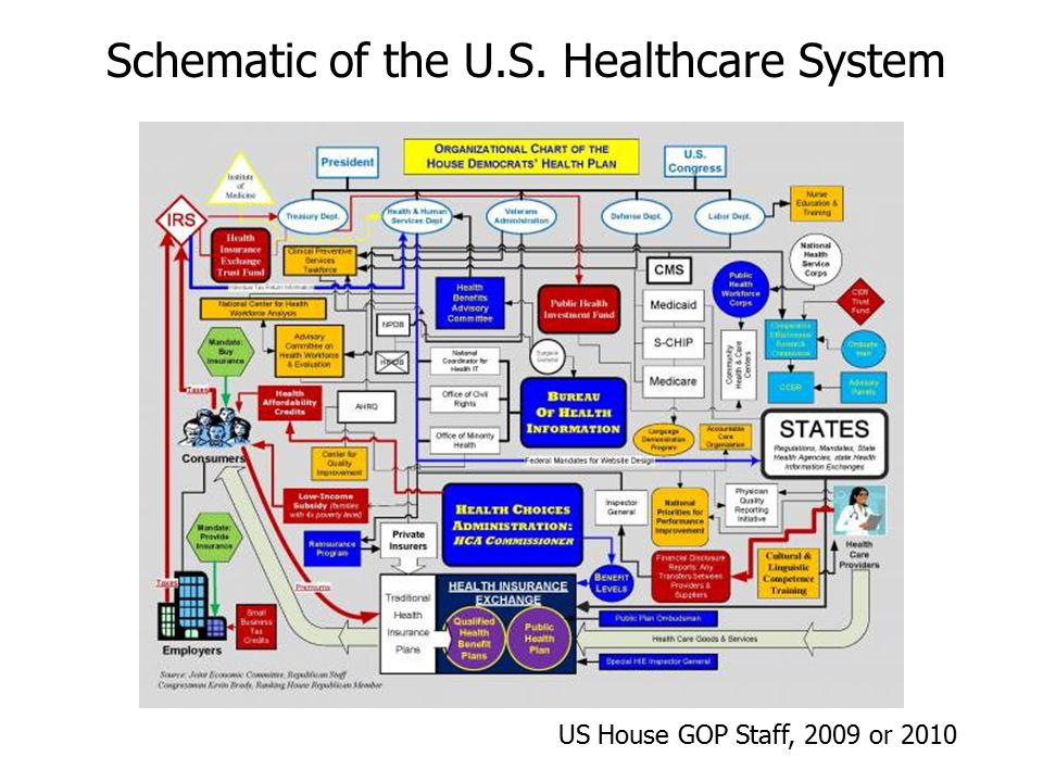 ideal healthcare system After reading your argument, i do not think there is an ideal healthcare system since every country is economically, culturally, and geographically unique as stated, no specific healthcare system is applicable to all.