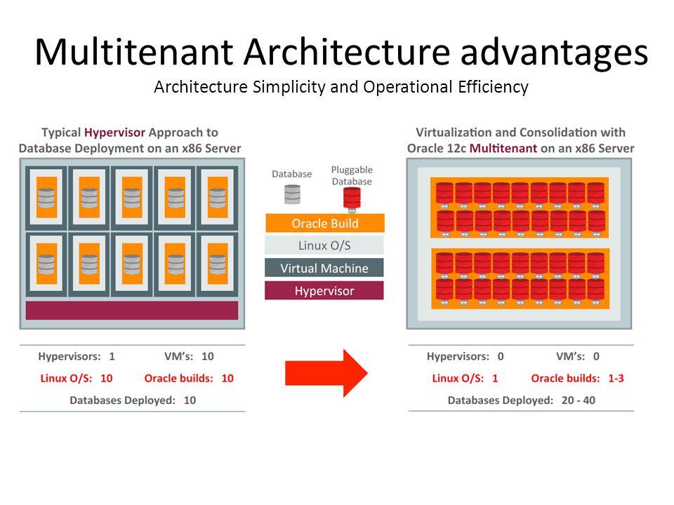 מימוש מערכות מסדי נתונים (236510) Lecture 1 : Oracle Database 12c