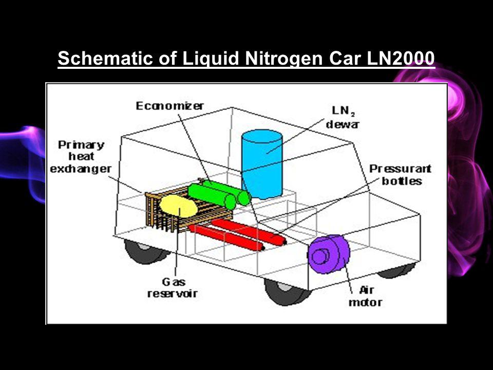 liquid nitrogen essay Nitrogen is a part of chlorophyll essay b  sample on nitrogen is a part of chlorophyll  com/main/reference/images/liquid_vs_granular pdf.